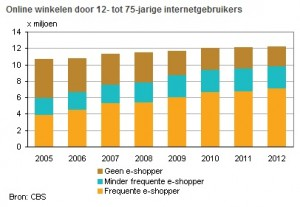 online-verkopen-2013